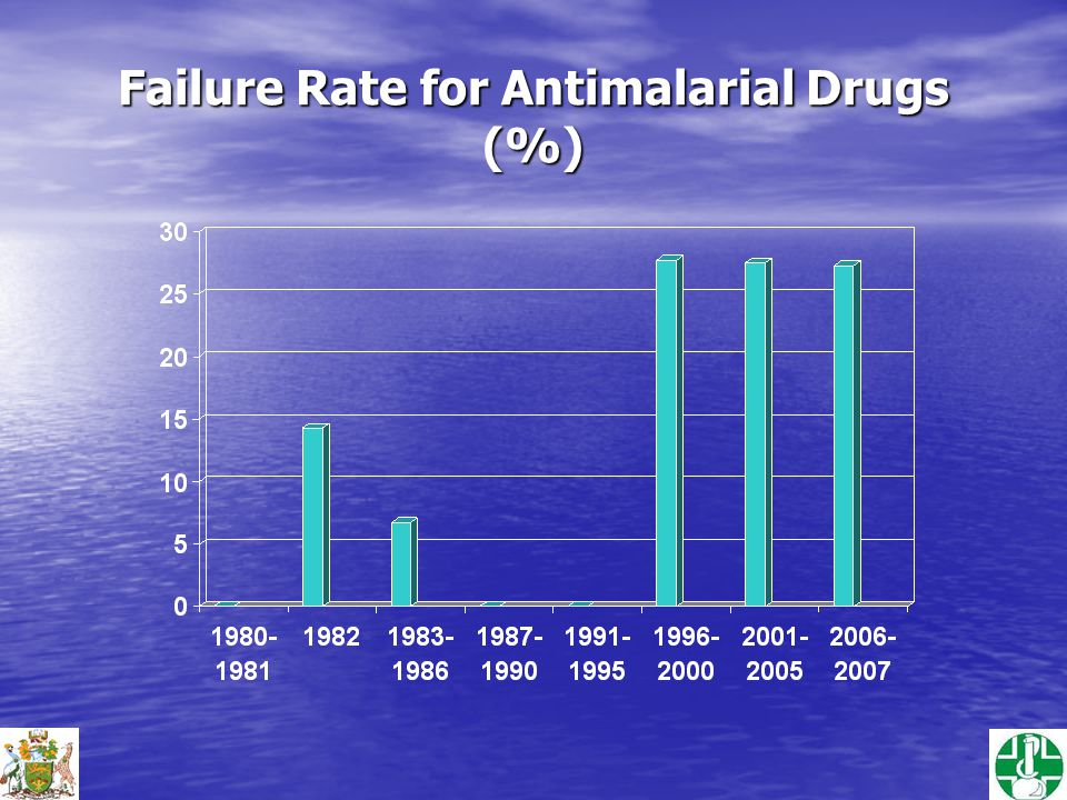 Failure Rate for Antimalarial Drugs (%)