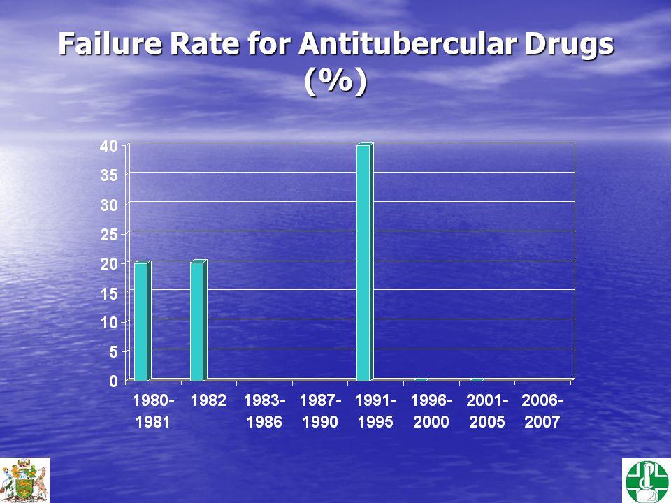 Failure Rate for Antitubercular Drugs (%)