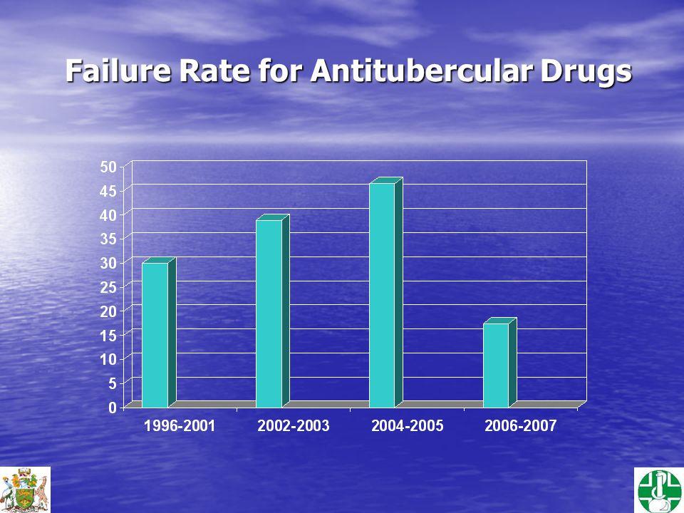 Failure Rate for Antitubercular Drugs