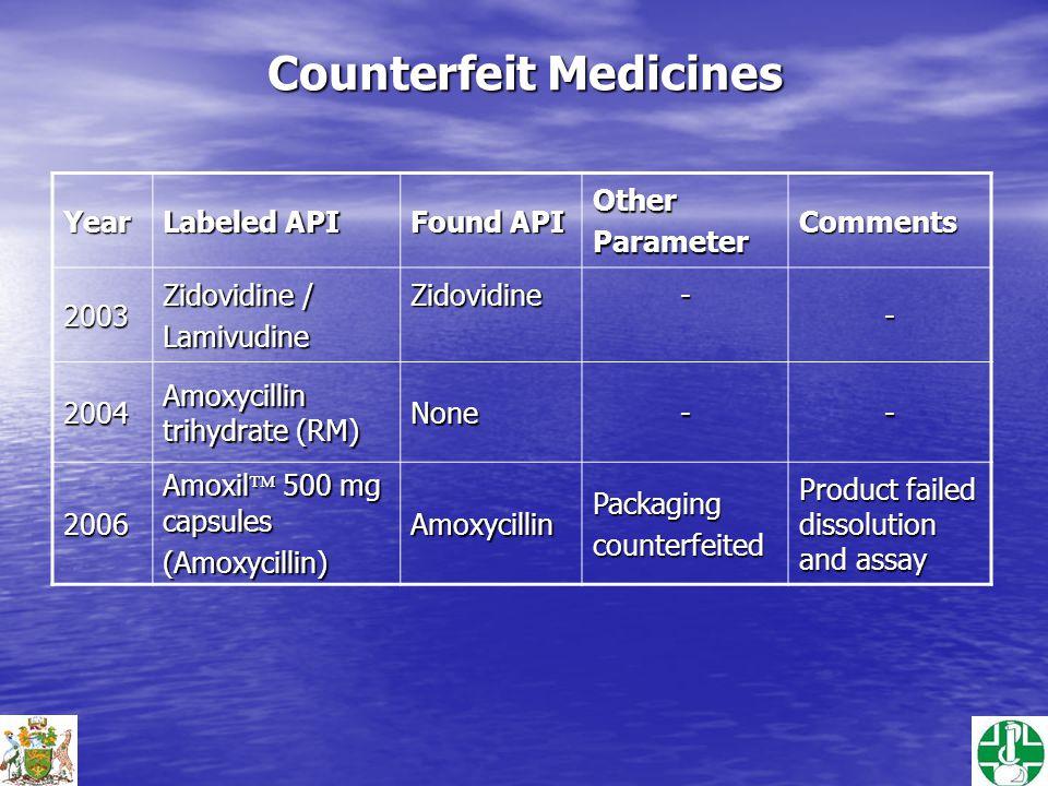 Counterfeit Medicines Year Labeled API Found API OtherParameterComments2003 Zidovidine / LamivudineZidovidine-- 2004 Amoxycillin trihydrate (RM) None-- 2006 Amoxil  500 mg capsules (Amoxycillin)AmoxycillinPackagingcounterfeited Product failed dissolution and assay