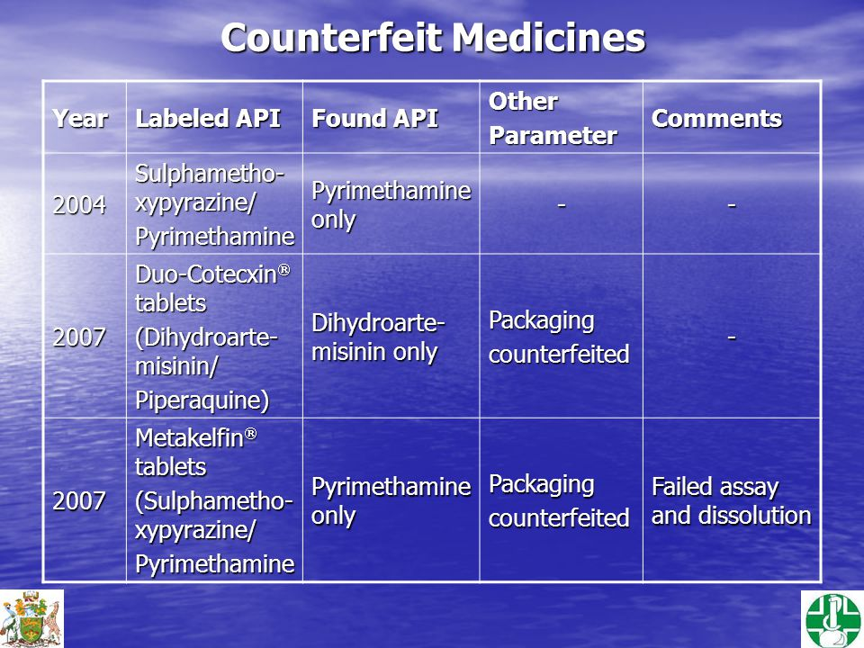 Counterfeit Medicines Year Labeled API Found API OtherParameterComments2004 Sulphametho- xypyrazine/ Pyrimethamine Pyrimethamine only -- 2007 Duo-Cotecxin  tablets (Dihydroarte- misinin/ Piperaquine) Dihydroarte- misinin only Packagingcounterfeited- 2007 Metakelfin  tablets (Sulphametho- xypyrazine/ Pyrimethamine Pyrimethamine only Packagingcounterfeited Failed assay and dissolution