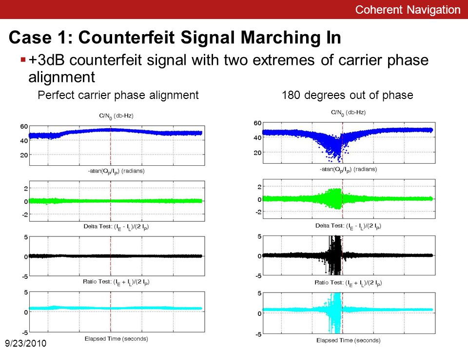 Coherent Navigation Case 1: Counterfeit Signal Marching In  +3dB counterfeit signal with two extremes of carrier phase alignment Perfect carrier phase alignment 180 degrees out of phase 9/23/2010