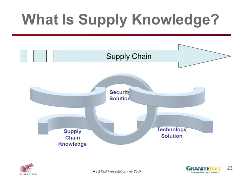 ASQ/ISM Presentation Feb 2009 23 What Is Supply Knowledge? Supply Chain Knowledge Technology Solution Security Solution Supply Chain
