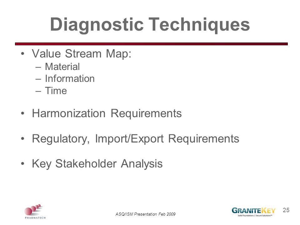 ASQ/ISM Presentation Feb 2009 25 Diagnostic Techniques Value Stream Map: –Material –Information –Time Harmonization Requirements Regulatory, Import/Ex