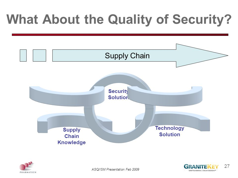 ASQ/ISM Presentation Feb 2009 27 What About the Quality of Security? Supply Chain Knowledge Technology Solution Security Solution Supply Chain