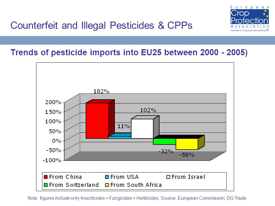 Counterfeit and Illegal Pesticides & CPPs Trends of pesticide imports into EU25 between 2000 - 2005) Note: figures include only Insecticides + Fungicides + Herbicides, Source: European Commission, DG Trade