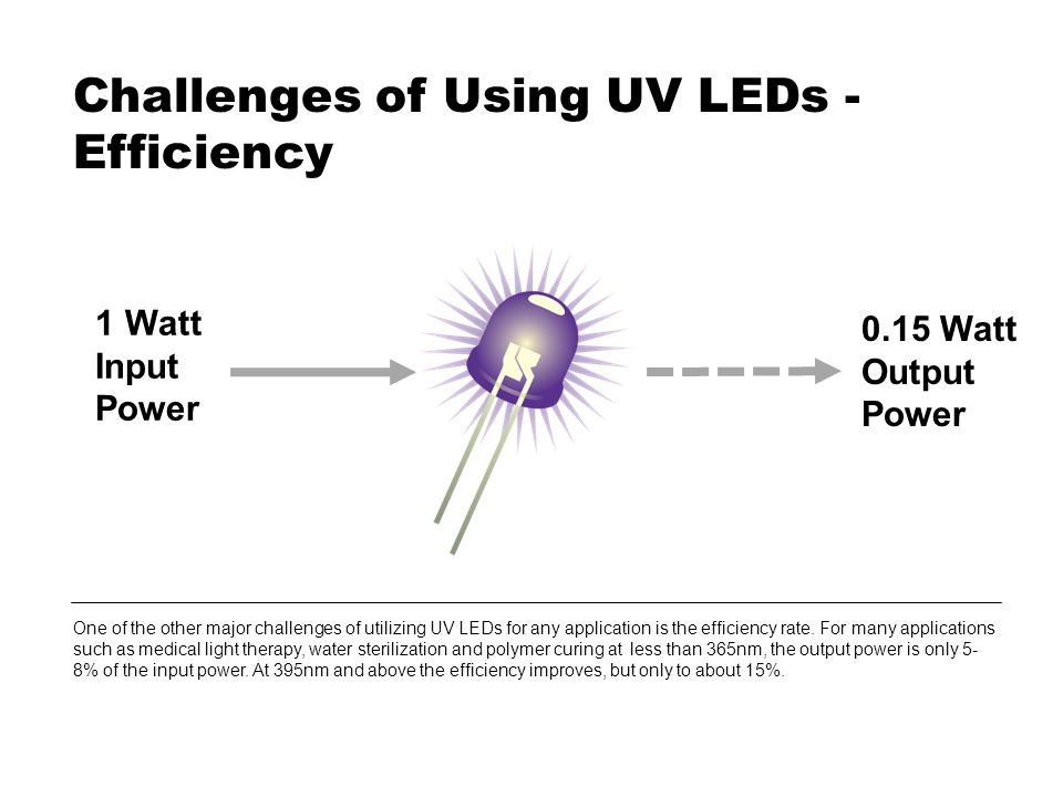 Challenges of Using UV LEDs - Efficiency One of the other major challenges of utilizing UV LEDs for any application is the efficiency rate.