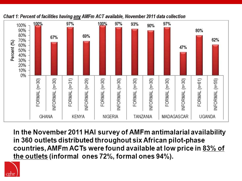 In the November 2011 HAI survey of AMFm antimalarial availability in 360 outlets distributed throughout six African pilot-phase countries, AMFm ACTs were found available at low price in 83% of the outlets (informal ones 72%, formal ones 94%).