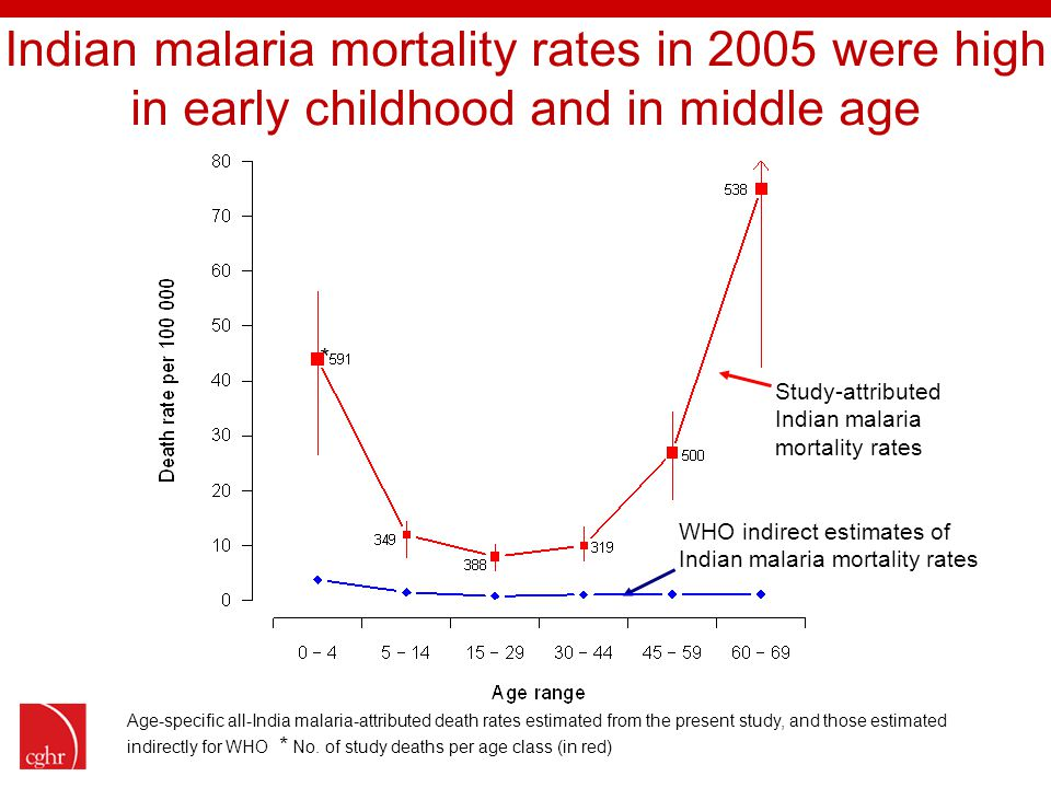 * WHO indirect estimates of Indian malaria mortality rates Study-attributed Indian malaria mortality rates Age-specific all-India malaria-attributed death rates estimated from the present study, and those estimated indirectly for WHO * No.
