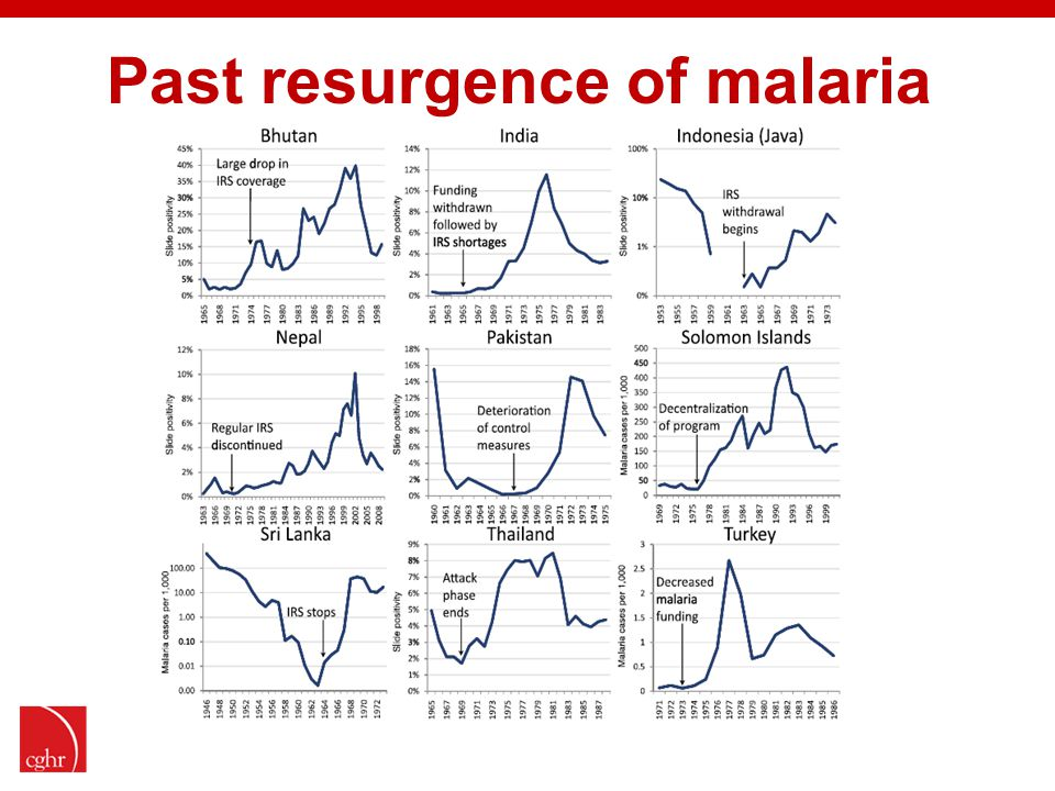 Past resurgence of malaria