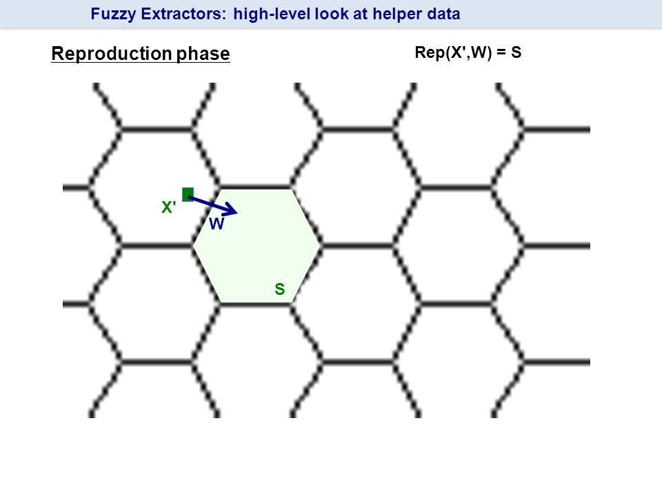 Fuzzy Extractors: high-level look at helper data X Reproduction phase W S Rep(X ,W) = S