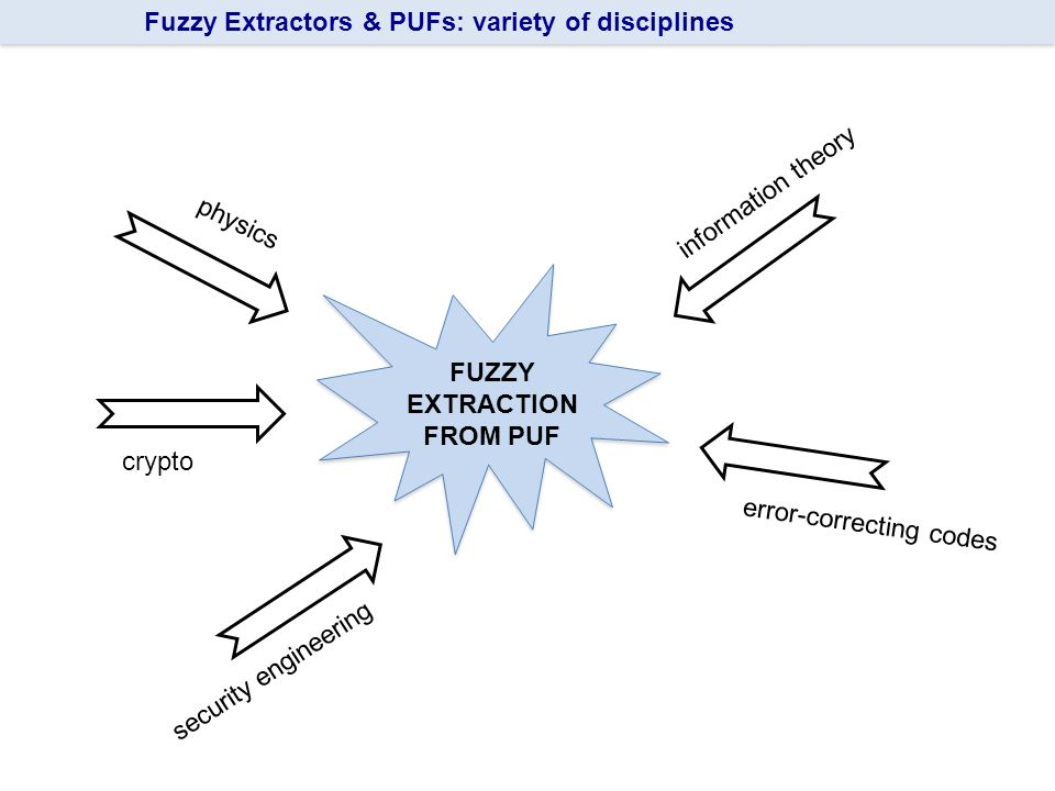 24 Fuzzy Extractors & PUFs: variety of disciplines FUZZY EXTRACTION FROM PUF physics information theory crypto error-correcting codes security engineering