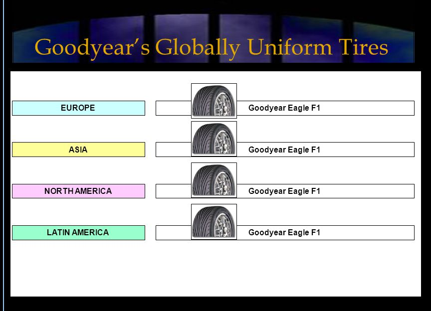 EUROPE ASIA LATIN AMERICA NORTH AMERICA Goodyear Eagle F1 Goodyear's Globally Uniform Tires