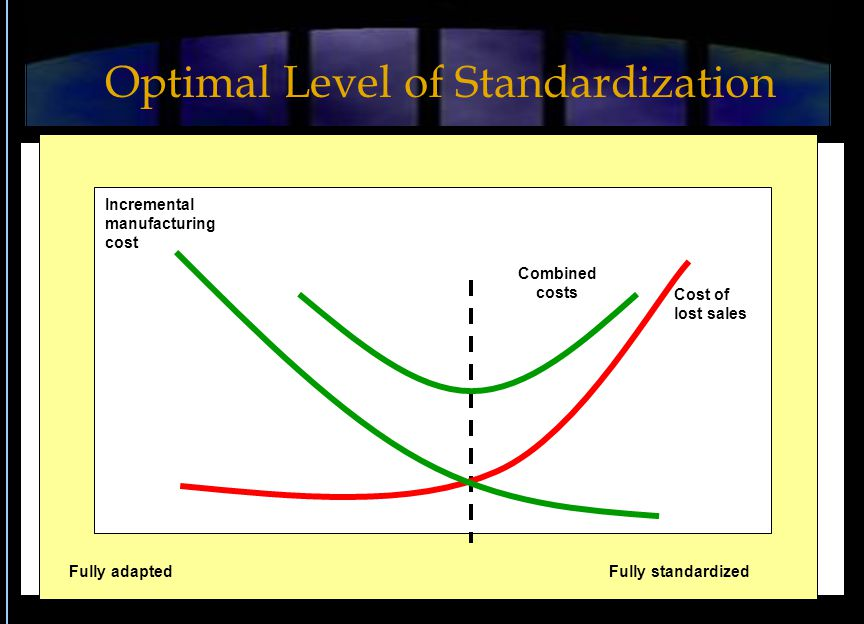 Fully standardizedFully adapted Incremental manufacturing cost Combined costs Cost of lost sales Optimal Level of Standardization