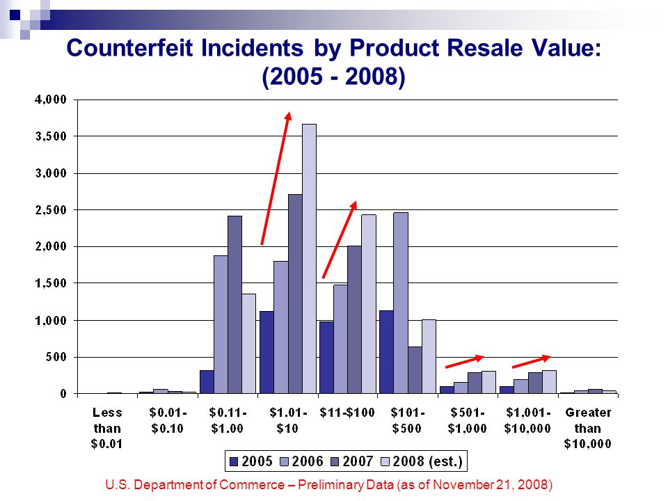 U.S. Department of Commerce – Preliminary Data (as of November 21, 2008) Counterfeit Incidents by Product Resale Value: (2005 - 2008)