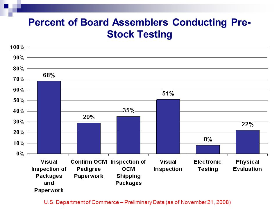 U.S. Department of Commerce – Preliminary Data (as of November 21, 2008) Percent of Board Assemblers Conducting Pre- Stock Testing