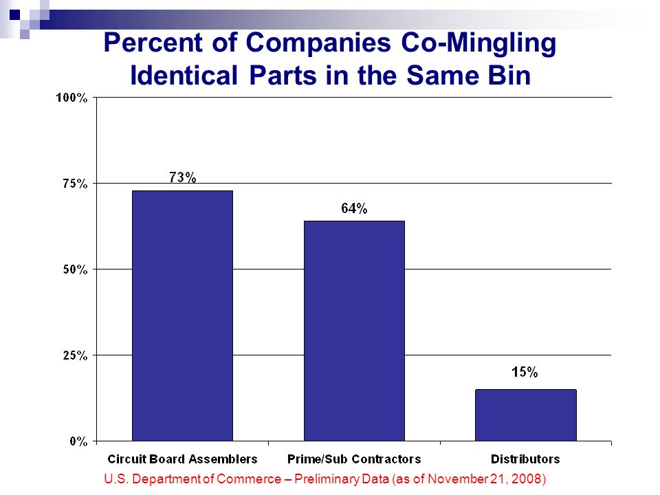 U.S. Department of Commerce – Preliminary Data (as of November 21, 2008) Percent of Companies Co-Mingling Identical Parts in the Same Bin