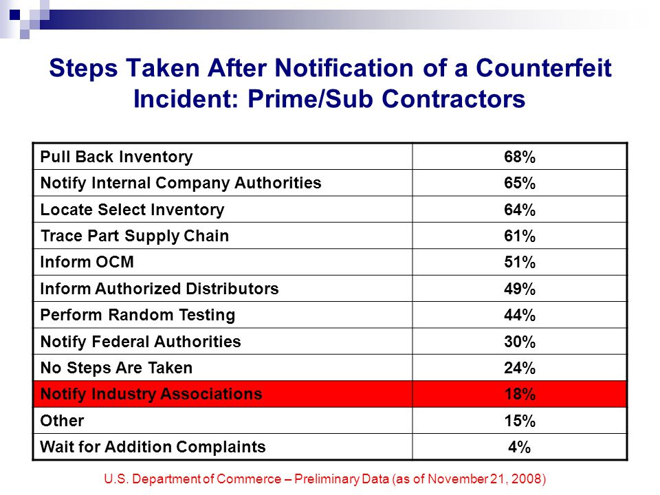 U.S. Department of Commerce – Preliminary Data (as of November 21, 2008) Steps Taken After Notification of a Counterfeit Incident: Prime/Sub Contracto