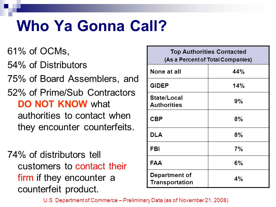 U.S. Department of Commerce – Preliminary Data (as of November 21, 2008) Who Ya Gonna Call.