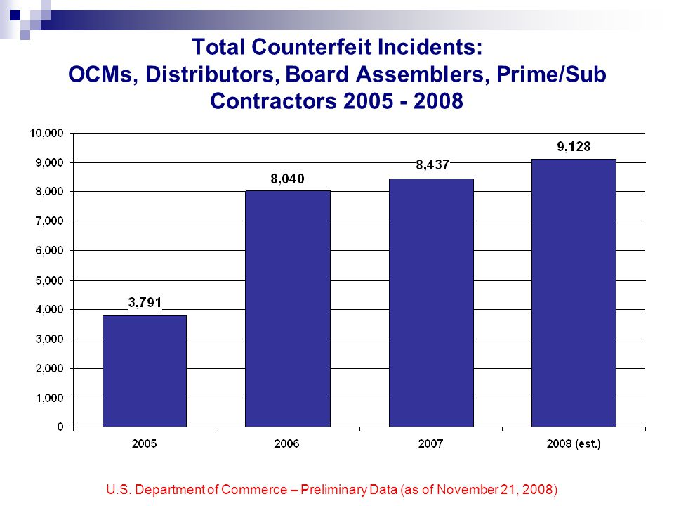 U.S. Department of Commerce – Preliminary Data (as of November 21, 2008) Total Counterfeit Incidents: OCMs, Distributors, Board Assemblers, Prime/Sub