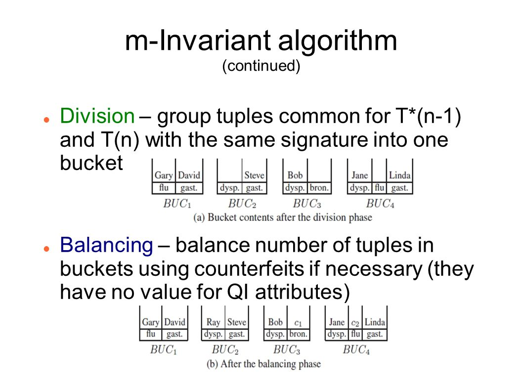 m-Invariant algorithm (continued) Division – group tuples common for T*(n-1) and T(n) with the same signature into one bucket Balancing – balance number of tuples in buckets using counterfeits if necessary (they have no value for QI attributes)