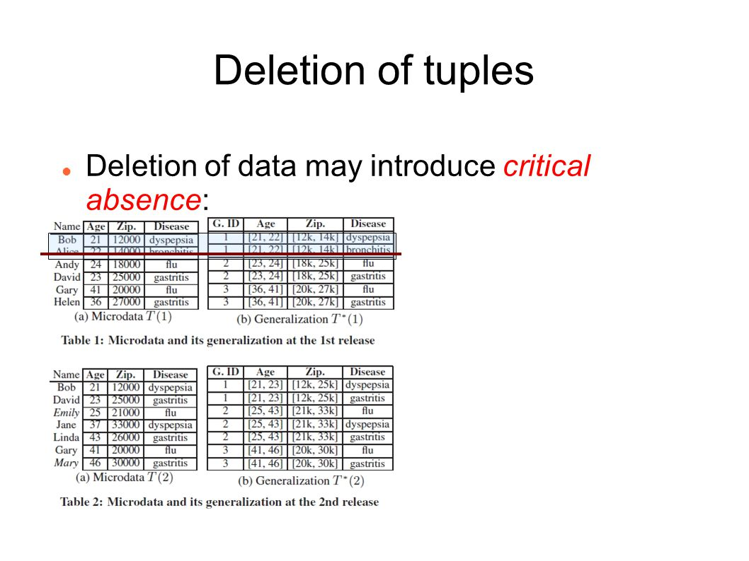 Deletion of tuples Deletion of data may introduce critical absence: