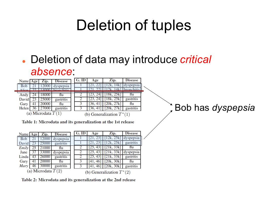 Deletion of tuples Deletion of data may introduce critical absence: Bob has dyspepsia