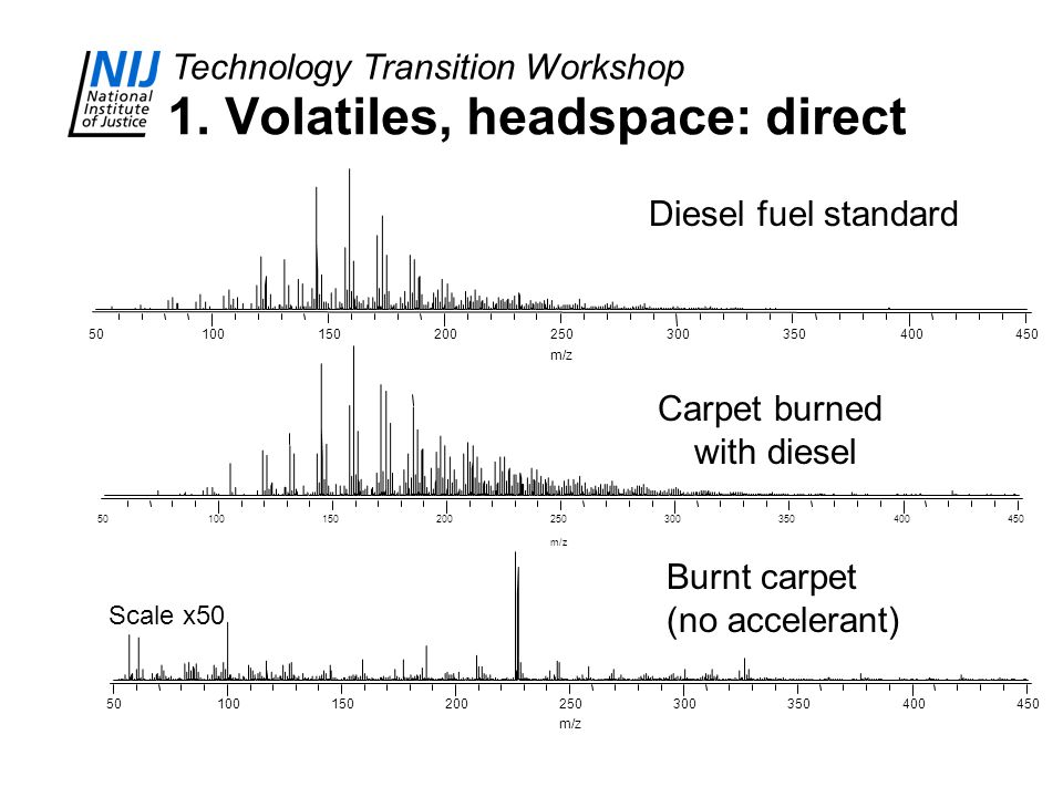 Technology Transition Workshop 1. Volatiles, headspace: direct 50100150200250300350400450 m/z 50100150200250300350400450 m/z 5010015020025030035040045