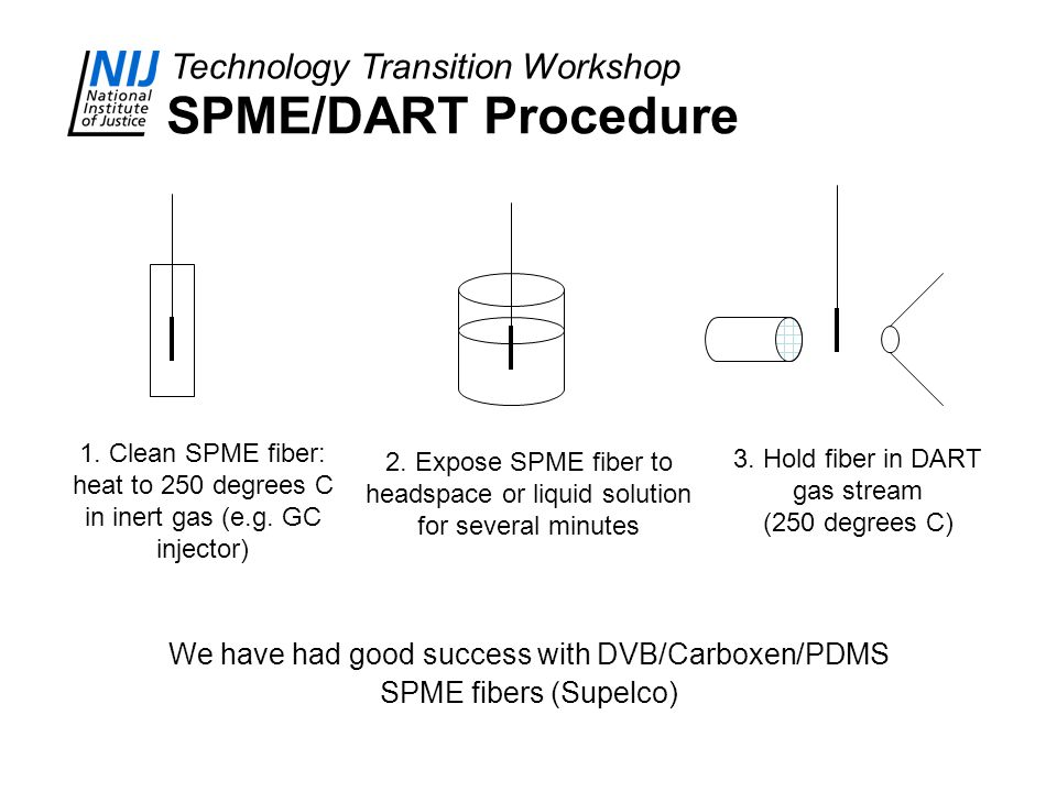 Technology Transition Workshop SPME/DART Procedure We have had good success with DVB/Carboxen/PDMS SPME fibers (Supelco) 1. Clean SPME fiber: heat to