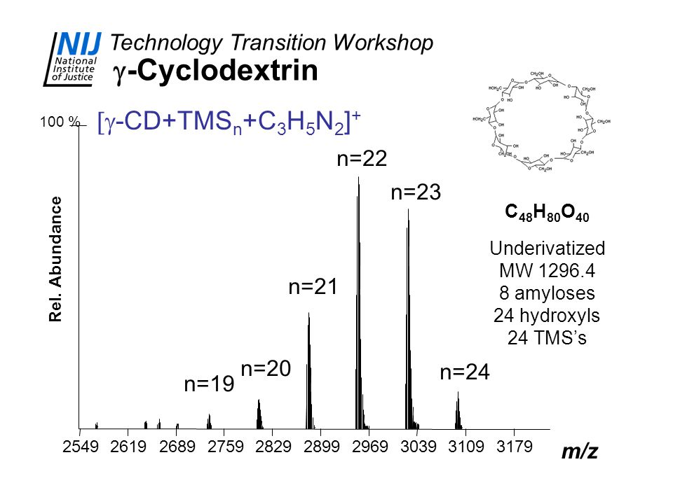 Technology Transition Workshop  -Cyclodextrin C 48 H 80 O 40 Underivatized MW 1296.4 8 amyloses 24 hydroxyls 24 TMS's 100 % Rel. Abundance 2549261926