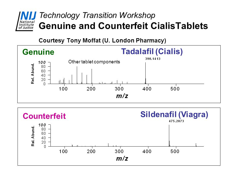 Technology Transition Workshop Genuine and Counterfeit CialisTablets Courtesy Tony Moffat (U. London Pharmacy) Sildenafil (Viagra) Tadalafil (Cialis)