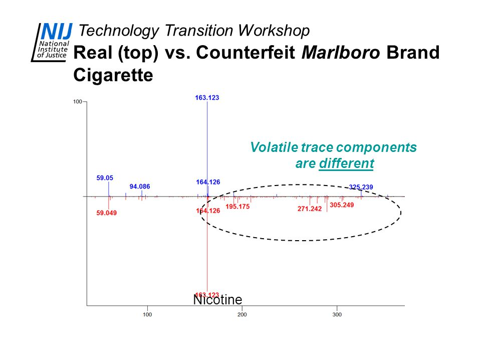 Technology Transition Workshop Real (top) vs. Counterfeit Marlboro Brand Cigarette Volatile trace components are different Nicotine