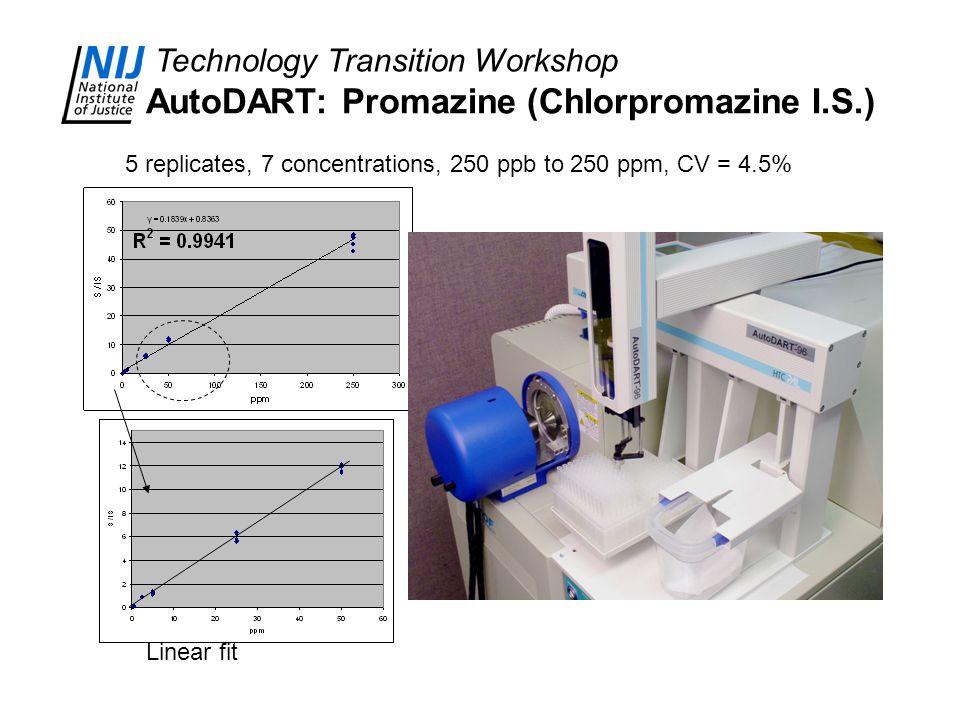 Technology Transition Workshop AutoDART: Promazine (Chlorpromazine I.S.) 5 replicates, 7 concentrations, 250 ppb to 250 ppm, CV = 4.5% Linear fit