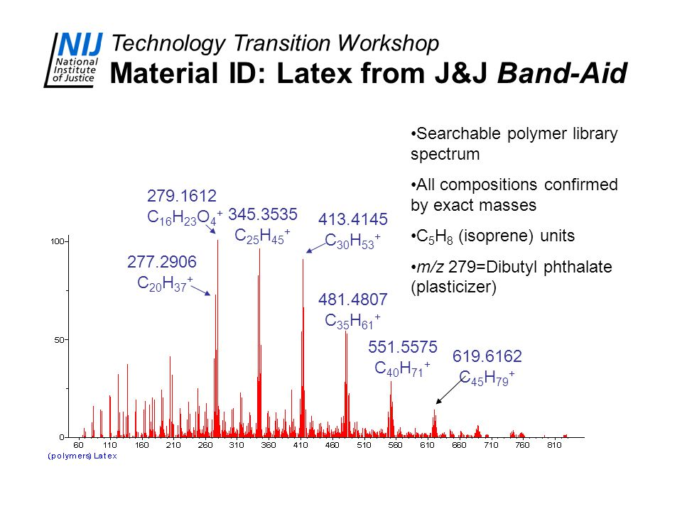 Technology Transition Workshop Material ID: Latex from J&J Band-Aid 277.2906 C 20 H 37 + 345.3535 C 25 H 45 + 413.4145 C 30 H 53 + 481.4807 C 35 H 61 + 279.1612 C 16 H 23 O 4 + 551.5575 C 40 H 71 + 619.6162 C 45 H 79 + Searchable polymer library spectrum All compositions confirmed by exact masses C 5 H 8 (isoprene) units m/z 279=Dibutyl phthalate (plasticizer)