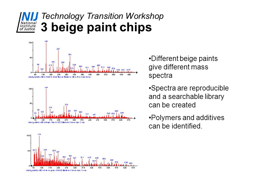 Technology Transition Workshop 3 beige paint chips Different beige paints give different mass spectra Spectra are reproducible and a searchable library can be created Polymers and additives can be identified.