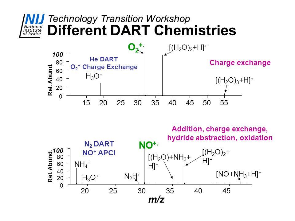 Technology Transition Workshop Different DART Chemistries H3O+H3O+ [(H 2 O) 3 +H] + [(H 2 O) 2 +H] + O 2 +.