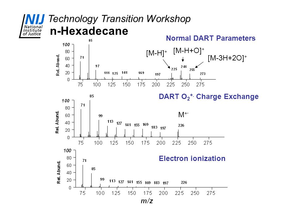 Technology Transition Workshop Normal DART Parameters DART O 2 +. Charge Exchange Electron ionization n-Hexadecane M+.M+. [M-H] + [M-H+O] + [M-3H+2O]
