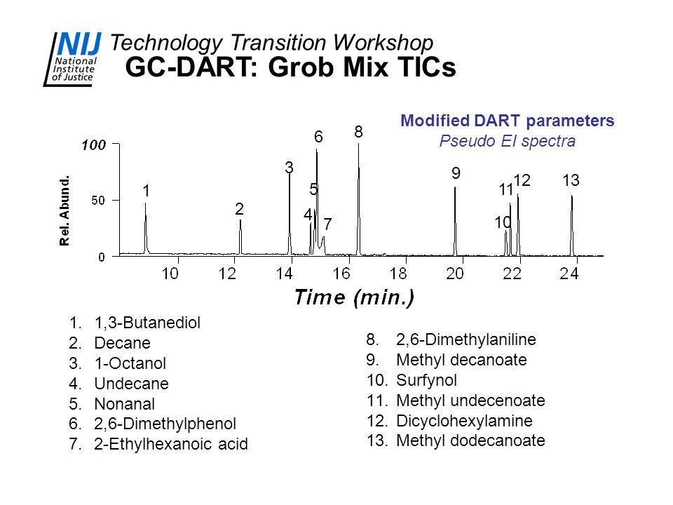 Technology Transition Workshop 1 2 3 4 5 6 7 8 9 10 11 1213 1.1,3-Butanediol 2.Decane 3.1-Octanol 4.Undecane 5.Nonanal 6.2,6-Dimethylphenol 7.2-Ethylhexanoic acid 8.