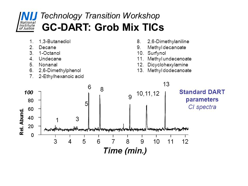 Technology Transition Workshop 1 1.1,3-Butanediol 2.Decane 3.1-Octanol 4.Undecane 5.Nonanal 6.2,6-Dimethylphenol 7.2-Ethylhexanoic acid 8.