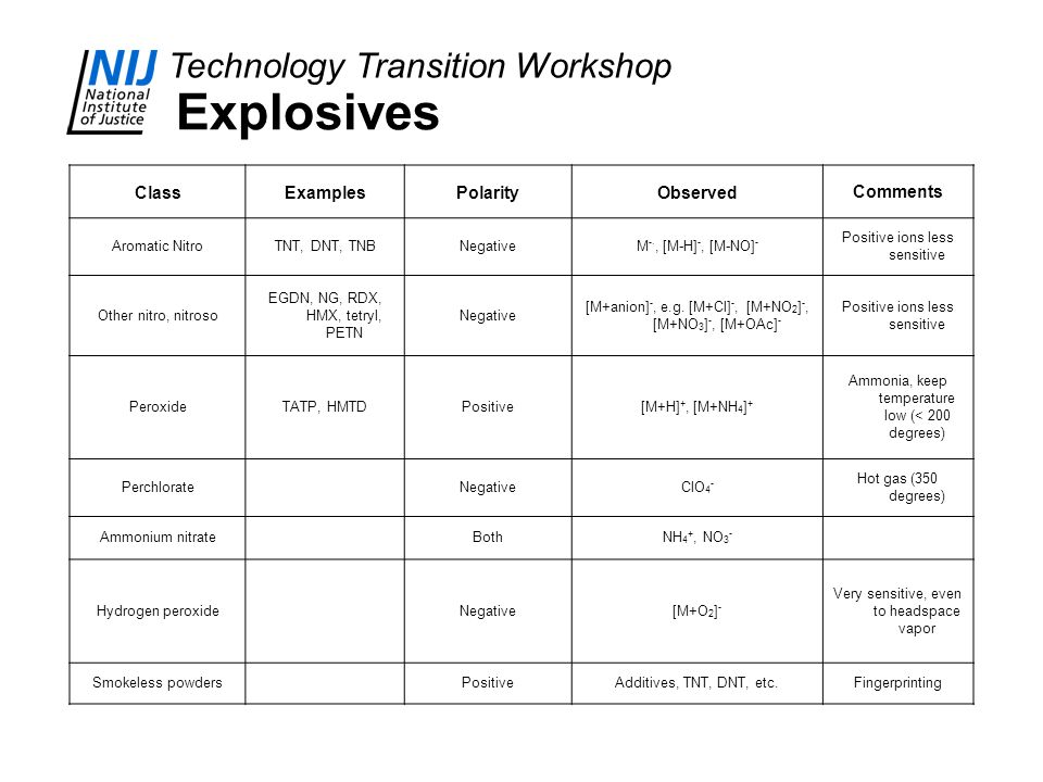 Technology Transition Workshop Explosives ClassExamplesPolarityObservedComments Aromatic NitroTNT, DNT, TNBNegativeM -., [M-H] -, [M-NO] - Positive ions less sensitive Other nitro, nitroso EGDN, NG, RDX, HMX, tetryl, PETN Negative [M+anion] -, e.g.