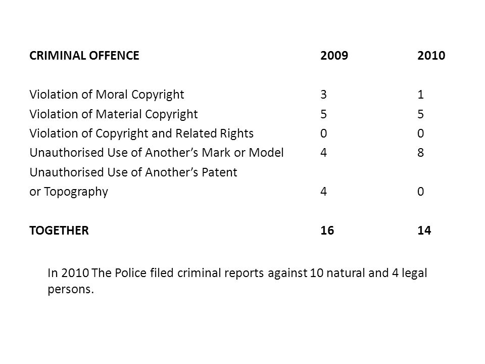 CRIMINAL OFFENCE 20092010 Violation of Moral Copyright 31 Violation of Material Copyright 55 Violation of Copyright and Related Rights 00 Unauthorised Use of Another's Mark or Model 48 Unauthorised Use of Another's Patent or Topography 40 TOGETHER 1614 In 2010 The Police filed criminal reports against 10 natural and 4 legal persons.