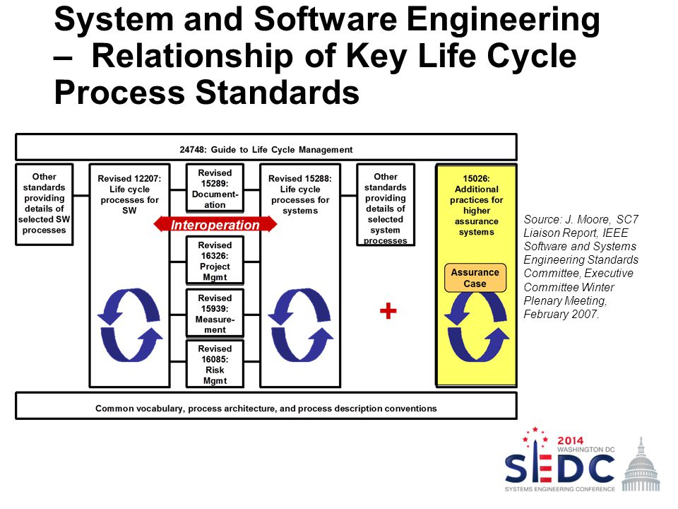 System and Software Engineering – Relationship of Key Life Cycle Process Standards Source: J. Moore, SC7 Liaison Report, IEEE Software and Systems Eng
