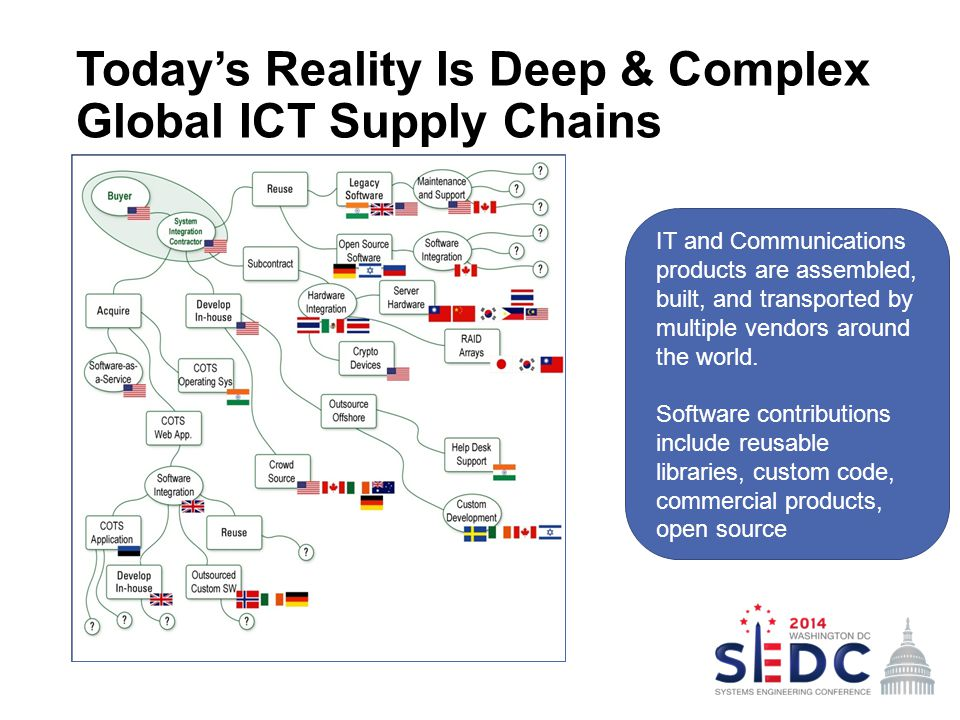 Today's Reality Is Deep & Complex Global ICT Supply Chains IT and Communications products are assembled, built, and transported by multiple vendors ar