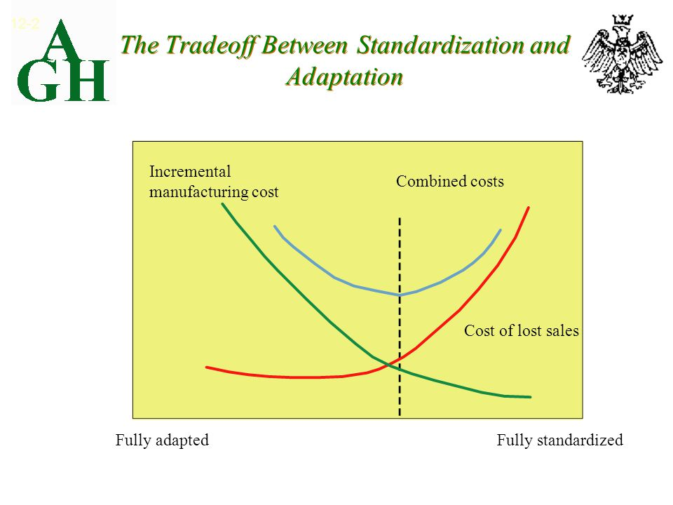 The Tradeoff Between Standardization and Adaptation 12-2 Fully standardized Exhibit 12.1 Fully adapted Incremental manufacturing cost Combined costs Cost of lost sales