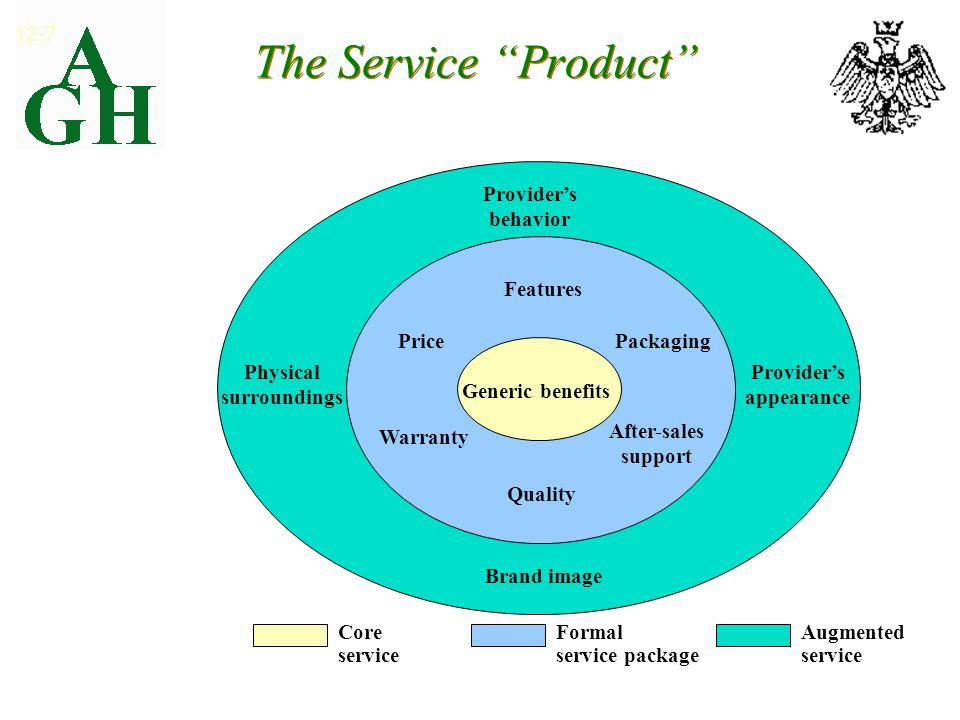 The Service Product 12-7 Exhibit 12.7 Generic benefits Provider's behavior Physical surroundings Provider's appearance Brand image Features Quality Packaging After-sales support Price Warranty Core service Formal service package Augmented service