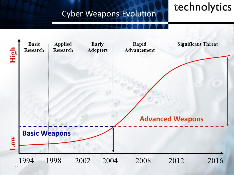 22 Cyber Weapons Evolution Low High Basic Research Applied Research Early Adopters Rapid Advancement Significant Threat 1994 1998 2002 2004 2008 2012