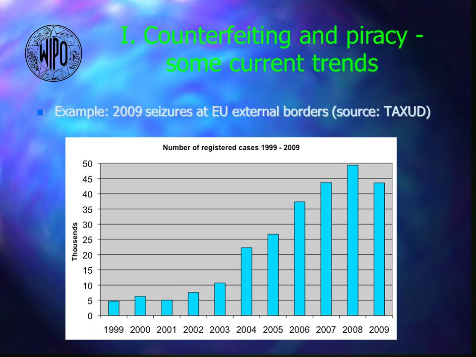 n Example: 2009 seizures at EU external borders (source: TAXUD) I.