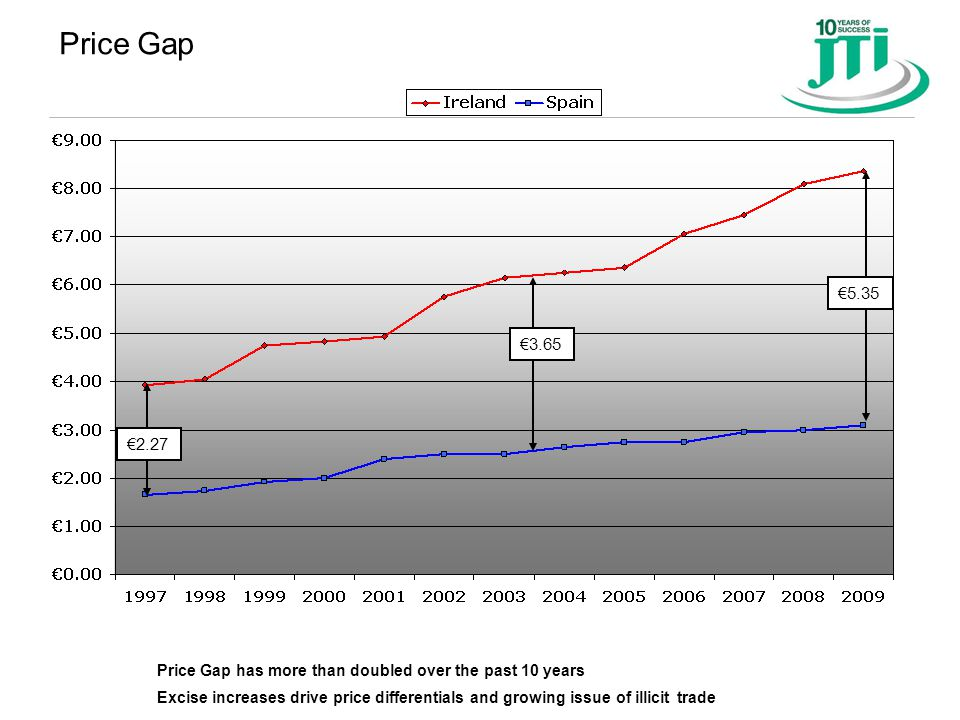 Price Gap €2.27 €5.35 Price Gap has more than doubled over the past 10 years Excise increases drive price differentials and growing issue of illicit t