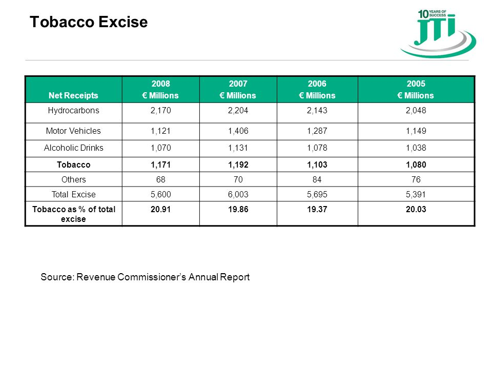 Tobacco Excise Source: Revenue Commissioner's Annual Report Net Receipts 2008 € Millions 2007 € Millions 2006 € Millions 2005 € Millions Hydrocarbons2,1702,2042,1432,048 Motor Vehicles1,1211,4061,2871,149 Alcoholic Drinks1,0701,1311,0781,038 Tobacco1,1711,1921,1031,080 Others68708476 Total Excise5,6006,0035,6955,391 Tobacco as % of total excise 20.9119.8619.3720.03