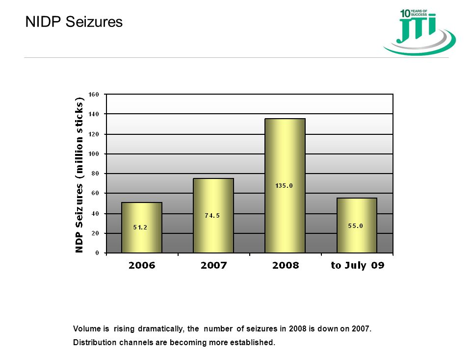 NIDP Seizures Volume is rising dramatically, the number of seizures in 2008 is down on 2007. Distribution channels are becoming more established.